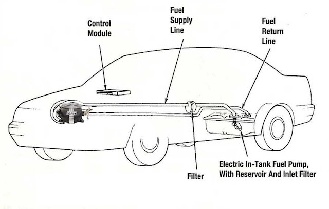 EFI Fuel System Setup with FAST - Rod Authority