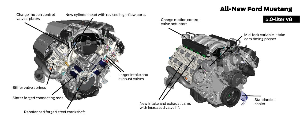 Inside The 2015 Mustang's 5.0L Coyote And 2.3L EcoBoost ...
