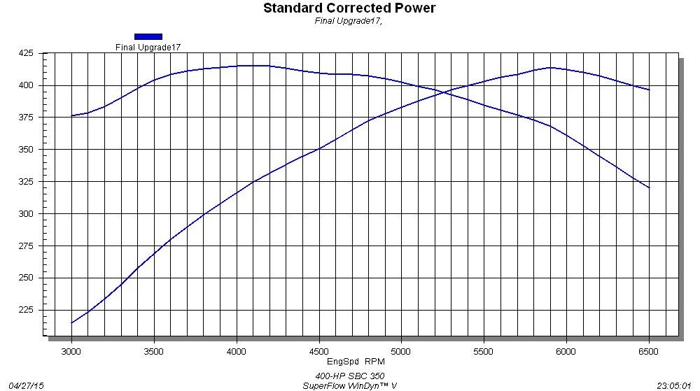 Level up small block power packages part 1 graph 2 400 hp 350 chevy malvernweather Choice Image