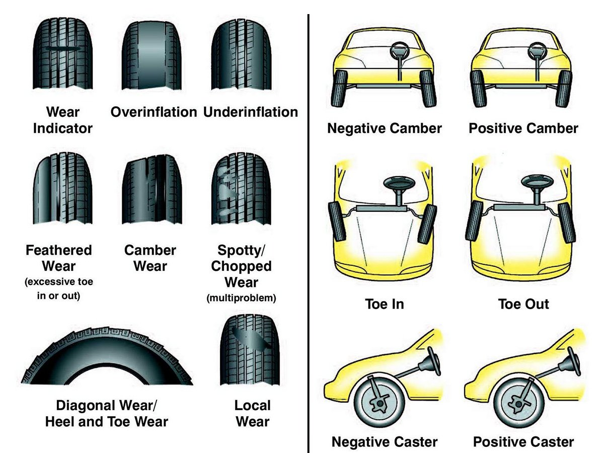 service manual  how to adjust front wheel camber on a 2007