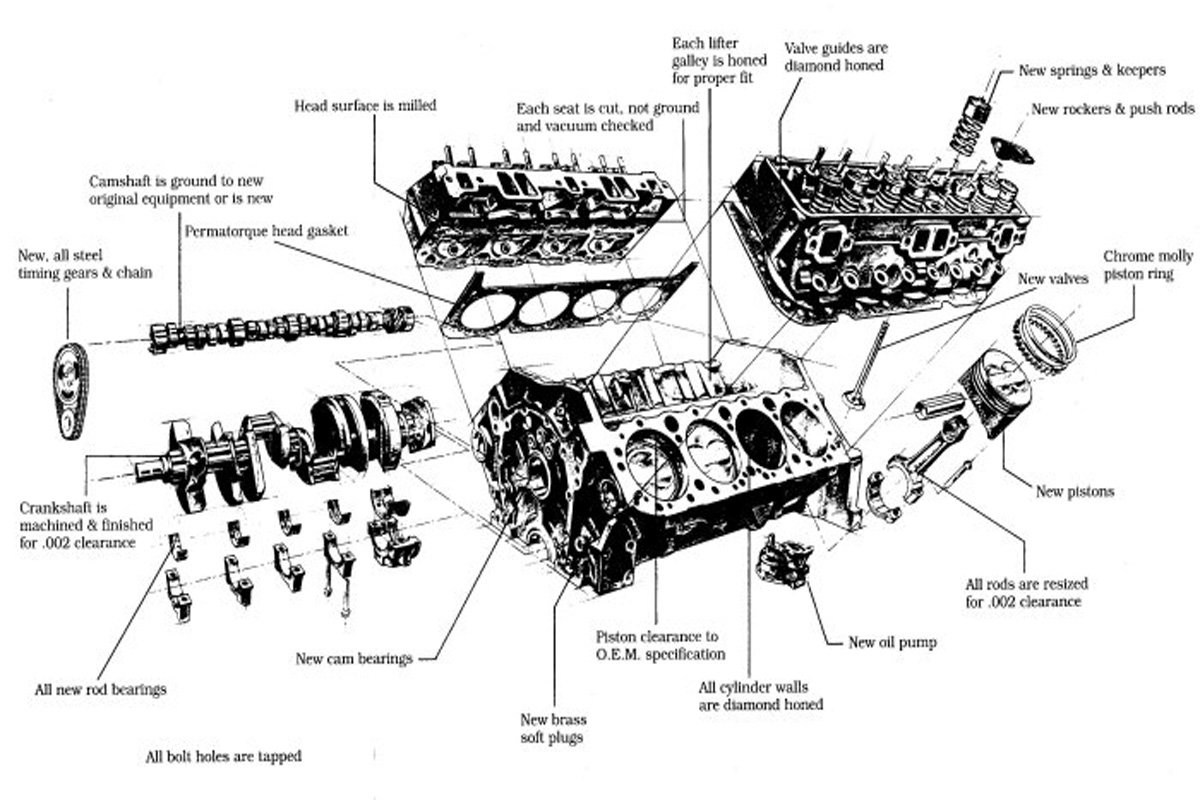 small block 265, 283, 307, 305, 327, 350, 400 1994 Chevy LT1 Engine Diagrams there was a new engine debut in 1957, as the introduction of the 283ci engine marked the end of the 265ci engine chevrolet also developed a new engine