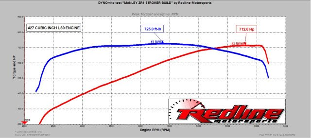 The dyno sheet tells the tale. This is go-anywhere, do-anything power thanks to the efforts of a number of talented professionals that were involved in this build. There's still plenty more power to be gained if race gas were added to the tuning mix, but that's not on the menu for Hank Manley.