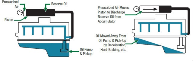 Oil accumulators are oil storage tanks, connected into the engine's oiling system that have pressurized air on one side, and engine oil on the other side of a movable piston. When engine pressure fluctuates due to oil surging away from the pickup during hard acceleration, high G cornering or hard braking, they provide an instantaneous supply of oil to the engine in order to prevent oil starvation during moments that are often particularly stressful on the motor.