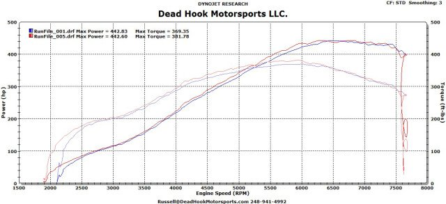 The stock Focus ST makes 252 horsepower at the crankshaft; this boosted bullet turns in over 440 to the tires, and there's plenty more on tap as DeadHook Motorsports continues to develop the platform with a better cylinder head, more camshaft, and more boost.
