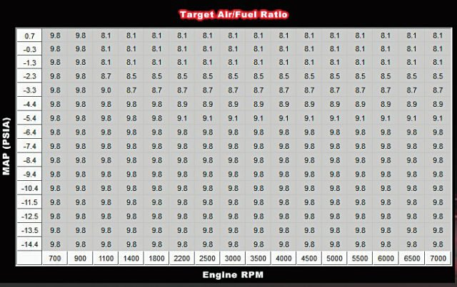 TARGET AIR/FUEL RATIO: We set the values in each of these cells based on E85. Since we began with a tune that was originally developed on the gas scale, we converted the existing values to E85 values using a Lambda multiplier as shown in the math above. You can achieve smooth transitions from cell to cell by highlighting multiple cells, right clicking, and using the Fill Column Values and Fill Row Values functions.