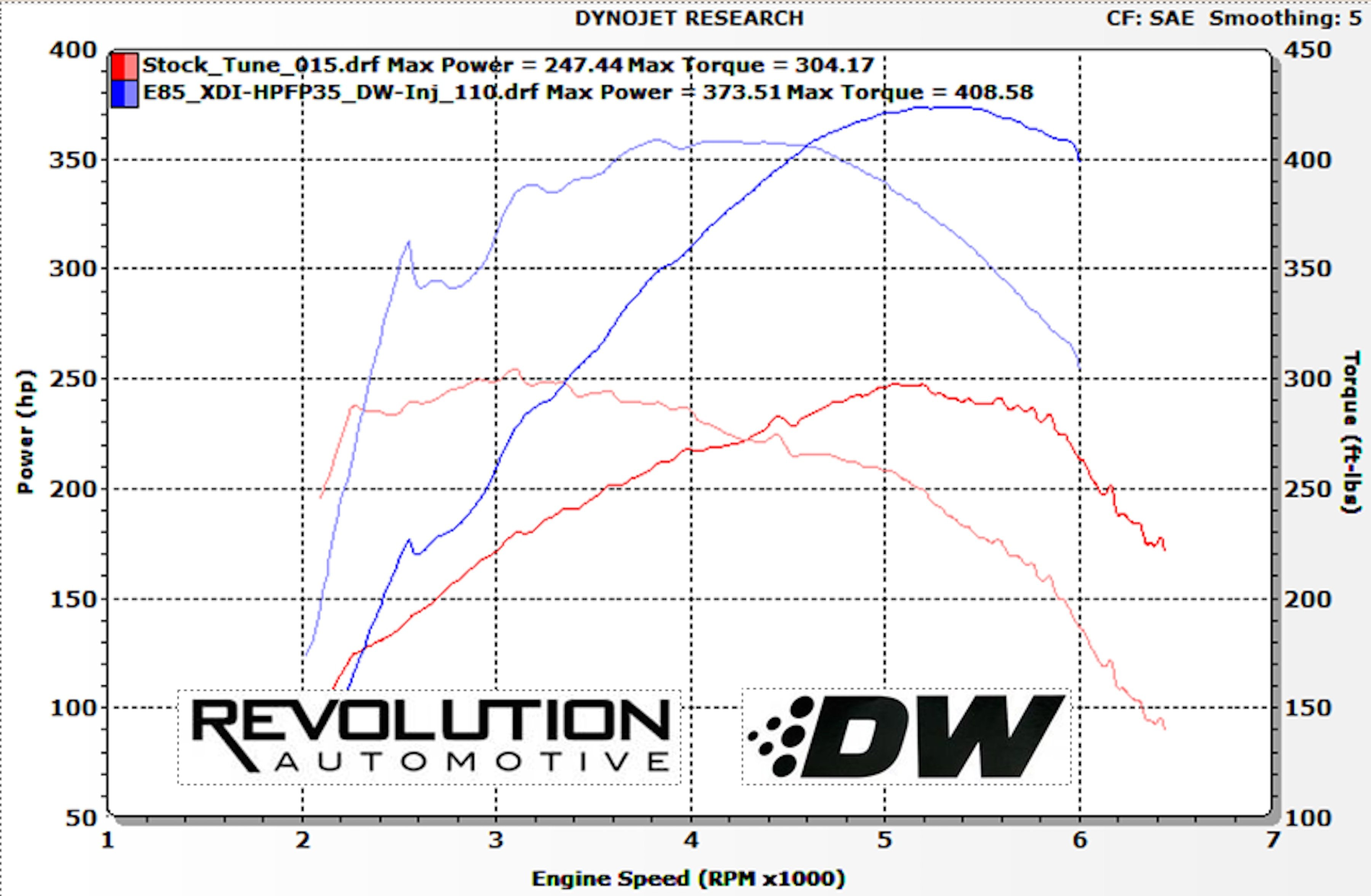 High Pressure Pump Tuning Unlocks Big Direct Injection Gains Bosch Diesel Fuel Diagram Car With The Addition Of Xtreme Di And Deatschwerks Injectors Ecoboost Mustang Can Be Tuned Up For Running Straight E85