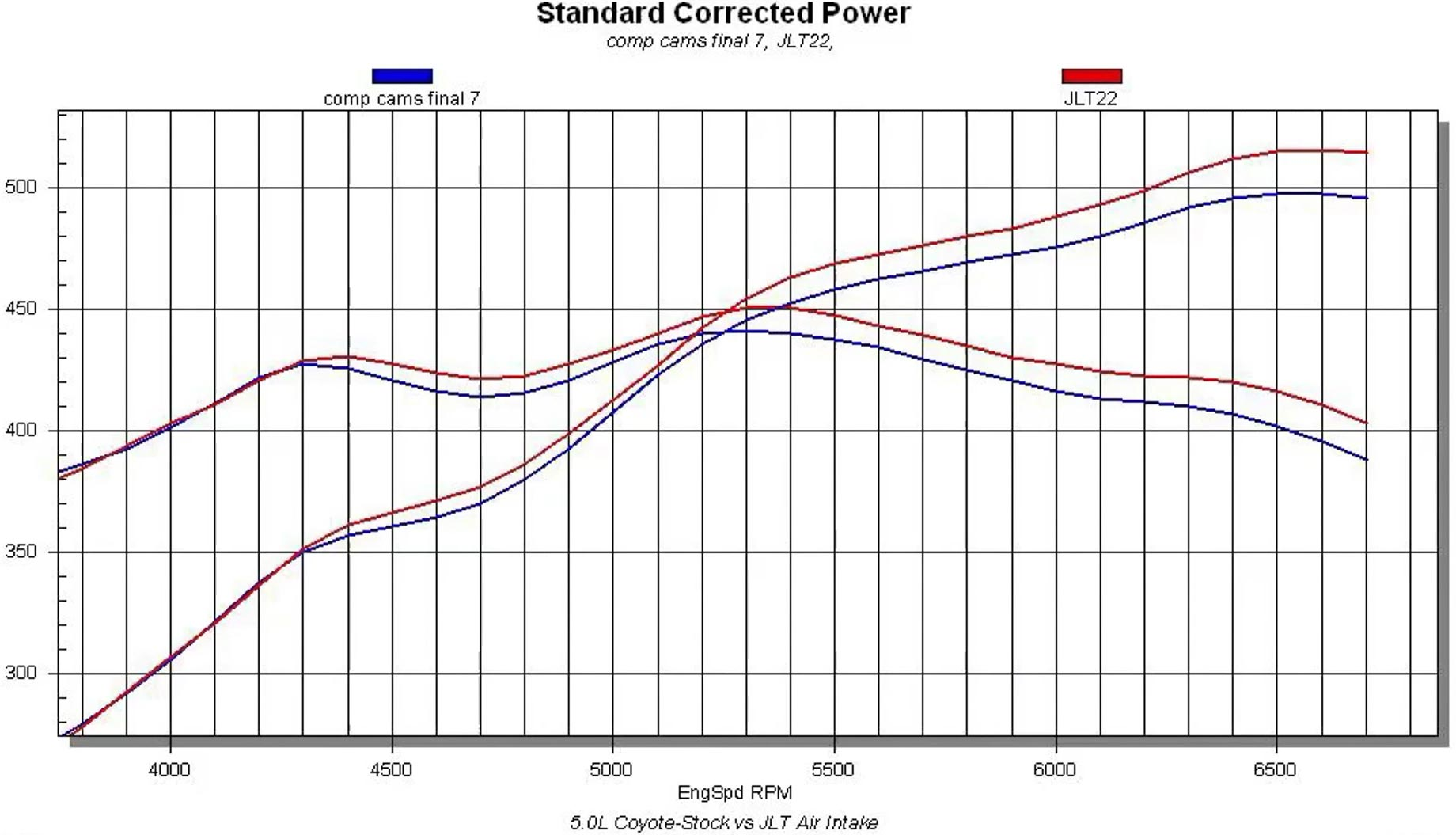 coyote engine diagram comp cams  xfi nsr stage 2 cams for ford 5 0l coyote tested  cams for ford 5 0l coyote