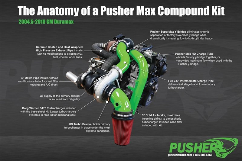 Pusher Intakes: Pusher Max Compound Turbo System LBZ Duramax