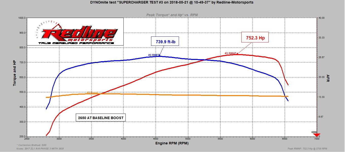 Testing Edelbrock's New E-Force TVS2650 Supercharger On A ZL1