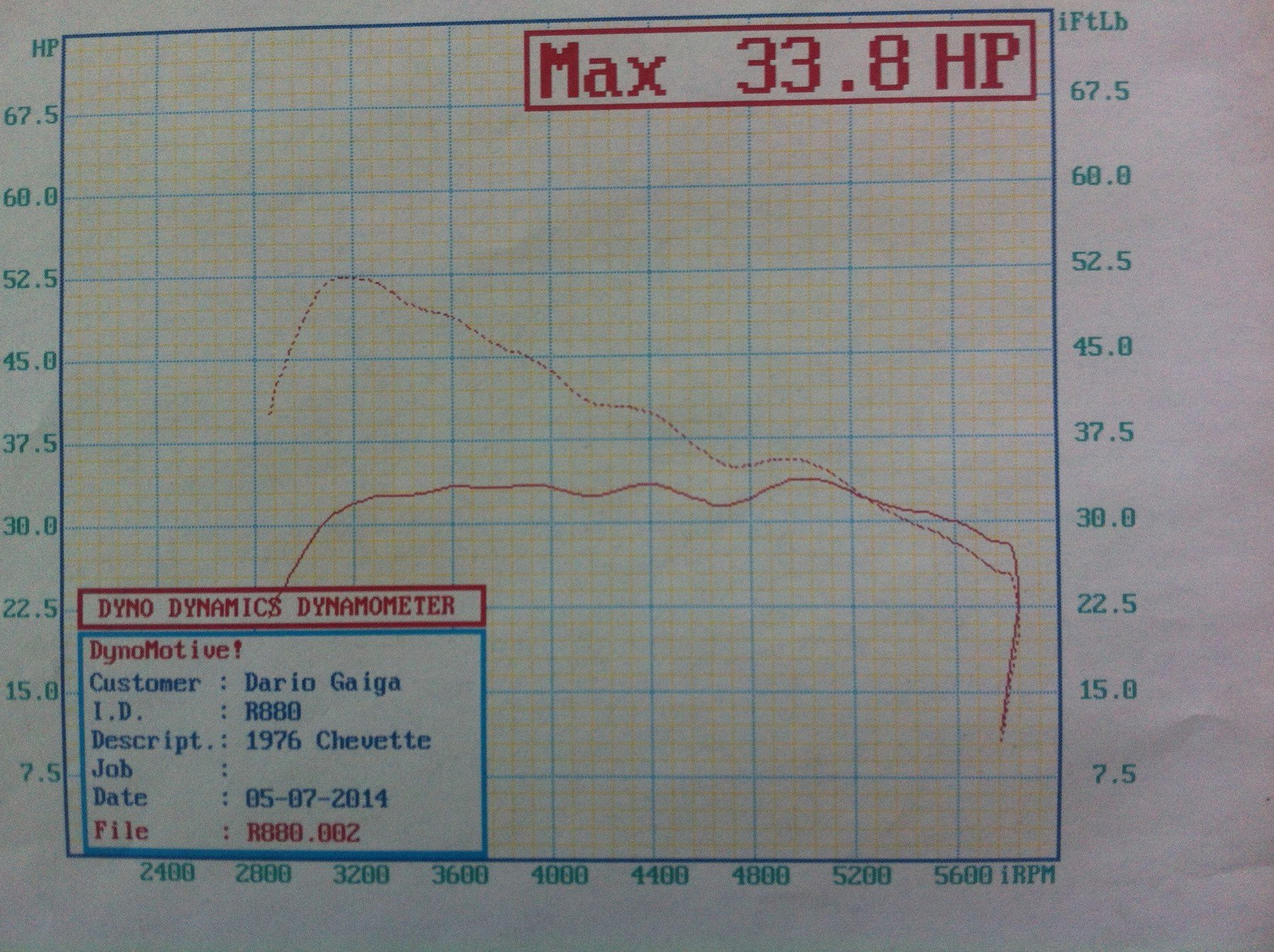 the chevette hit the dyno and put down a whopping 33 horsepower and would  barely hit 55 mph when the stock 1 4-liter engine reached full song