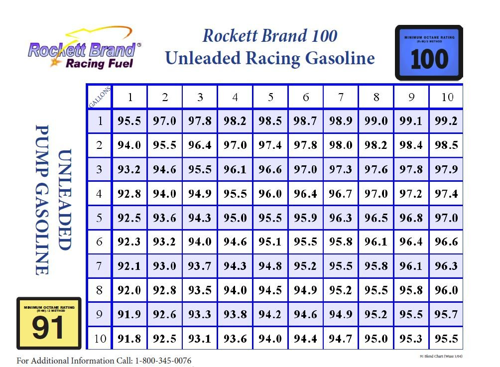 This is the blending chart for mixing 91 octane pump gasoline with 100 octane Rockett race fuel. The 100 fuel is unleaded and legal and safe to use even with new, catalytic converter-equipped cars.